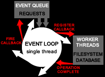 Node.js Event Loop
